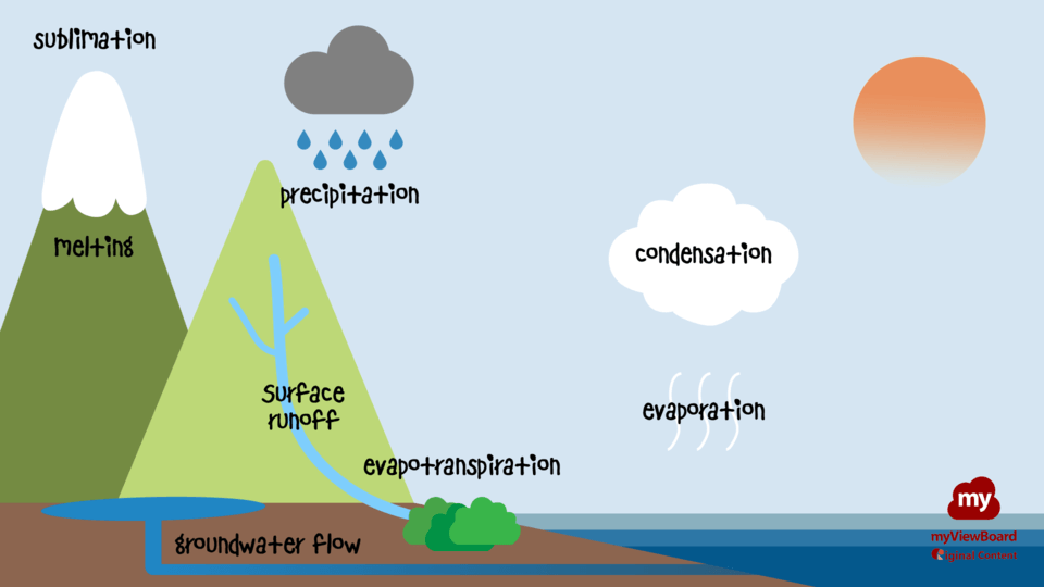 Water cycle description logo FHD.png